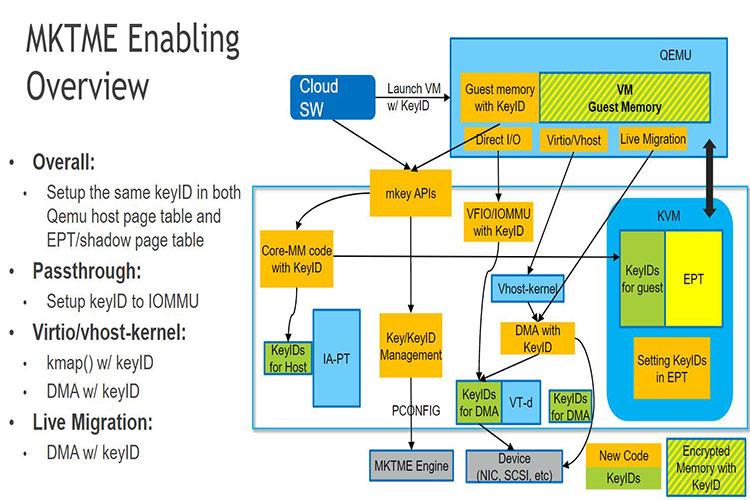 Intel Follows AMD's Lead on Full Memory Encryption