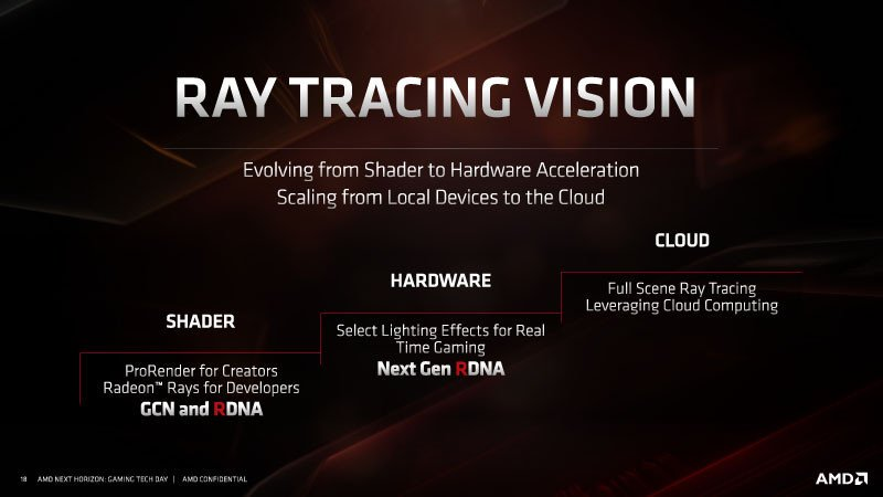 Rumor : AMD Bringing Ray Tracing Support to Navi in December