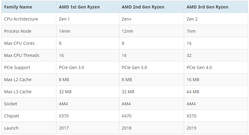 20191015.AMD-Ryzen-3000-03.png