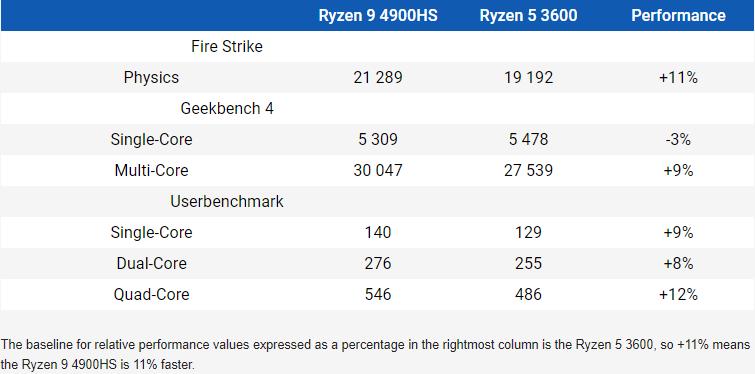 20200329.Next-gen-Ryzen-mobile-outperforms-desktop-hardware-in-online-benchmarks-01.png