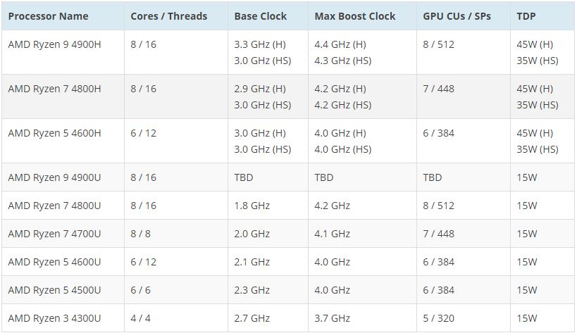 20200401.AMD-Ryzen-4000-Renoir-Notebook-CPU-Family-07.png