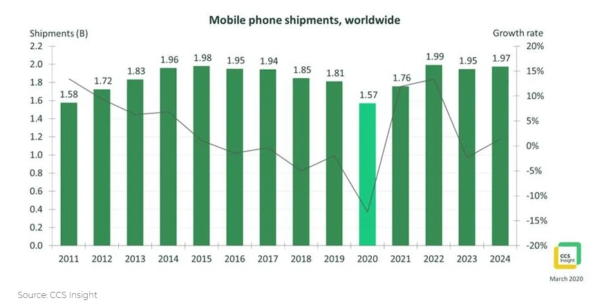 20200404.Global-phone-shipments-are-set-to-plummet-to-a-10-year-low-01.PNG