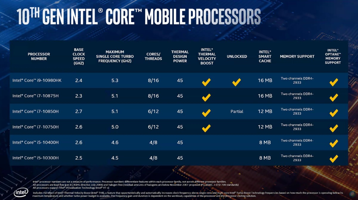 20200405.Intel calls its 5.3GHz-Comet-Lake-H-chip-for-gaming-laptops-the-fastest-mobile-processor-02.jpg