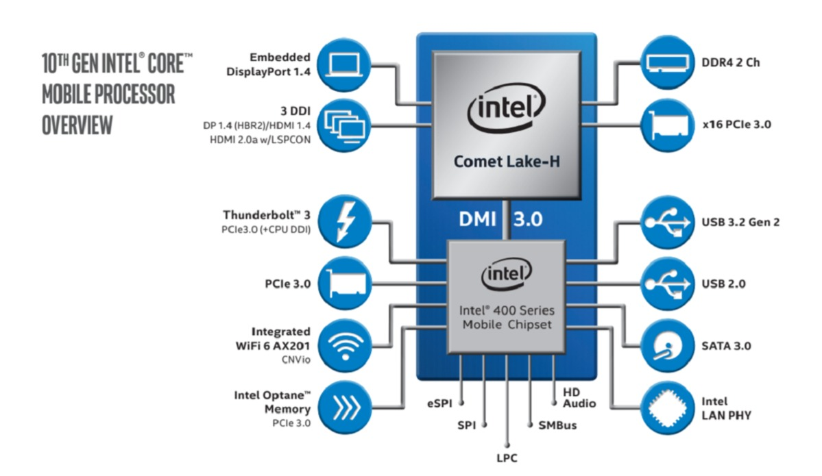 20200405.Intel calls its 5.3GHz-Comet-Lake-H-chip-for-gaming-laptops-the-fastest-mobile-processor-07.jpg