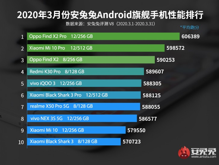 20200406.Oppo-Find-X2-Pro-tops-AnTuTu-performance-chart-for-March-01.jpg