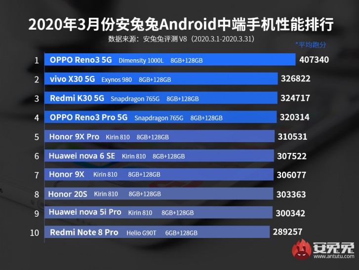 20200406.Oppo-Find-X2-Pro-tops-AnTuTu-performance-chart-for-March-02.jpg