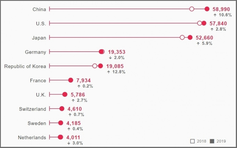 20200411.China-companies-scored-the-most-international-patents-in-2019--02.PNG