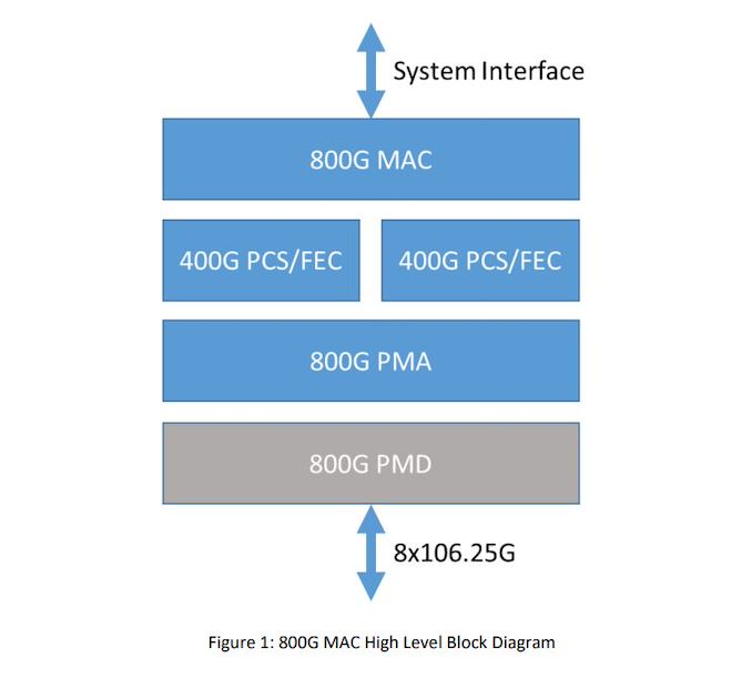 20200411.Rebranded-Ethernet-Technology-Consortium-Unveils-800-Gigabit-Ethernet-01.jpg