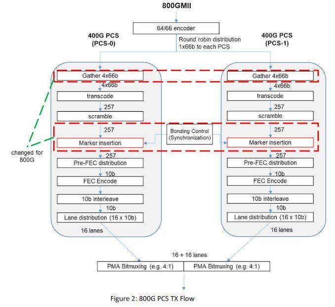 20200411.Rebranded-Ethernet-Technology-Consortium-Unveils-800-Gigabit-Ethernet-02.jpg