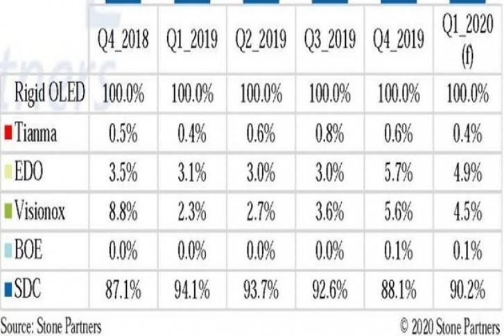 20200411.Samsung-keeps-dominating-the-smartphone-OLED-market-in-Q1-2020-01.jpg