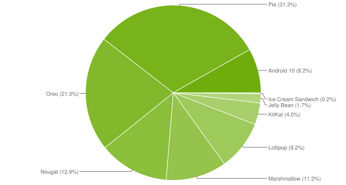 20200412.Google-kills-Android-distribution-numbers-on-the-web-but-we've-got-you-covered-02.PNG
