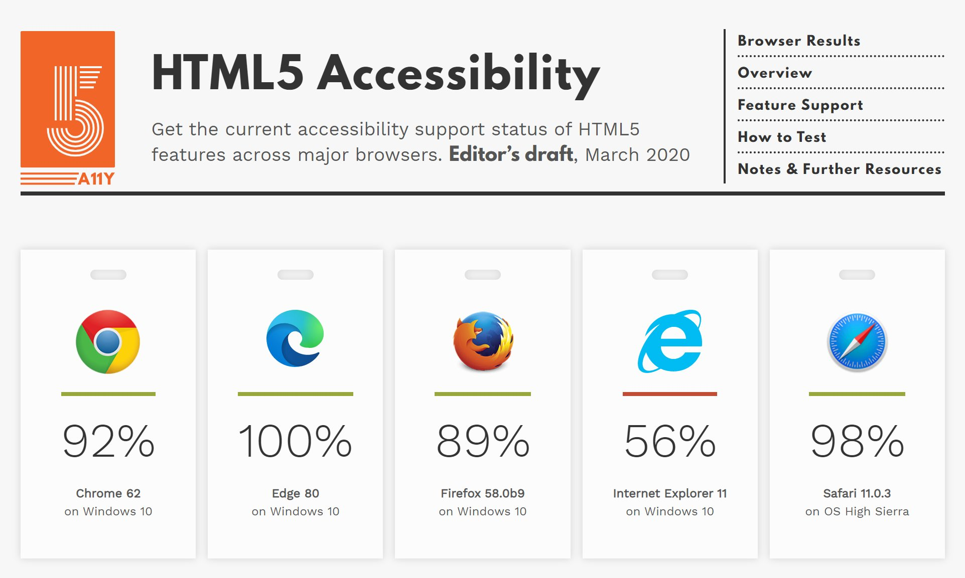 20200412.Microsoft-celebrates-Edge-hitting-a-100-percent-HTML5-Accessibility-score-01.jpg
