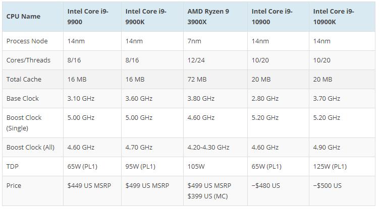 20200413.Intel's-10th-Gen-Comet-Lake-Desktop-CPU-Prices-Revealed-03.PNG