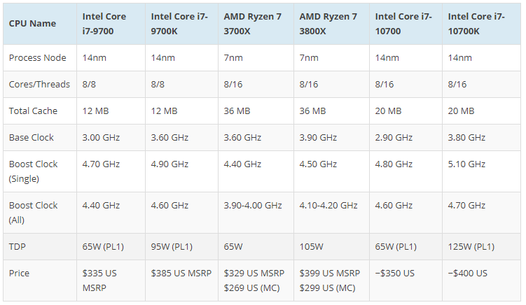 20200413.Intel's-10th-Gen-Comet-Lake-Desktop-CPU-Prices-Revealed-05.PNG