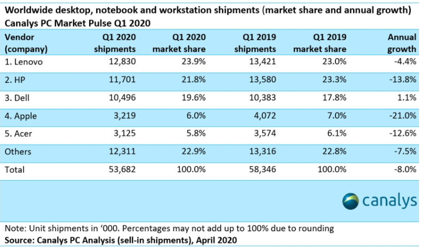 20200413.PC-demand-soared-in-Q1-2020-but-limited-supply-cut-shipments-01.png