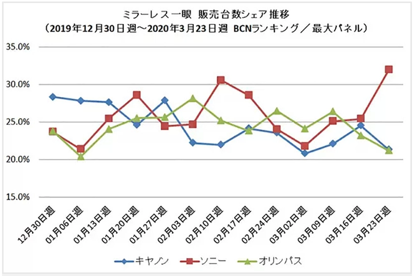 20200415.Mirrorless-Camera-Sales-Dropped-by-50-percent-in-March-According-to-BCN-Data-01.PNG
