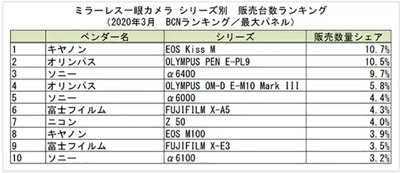 20200415.Mirrorless-Camera-Sales-Dropped-by-50-percent-in-March-According-to-BCN-Data-02.PNG