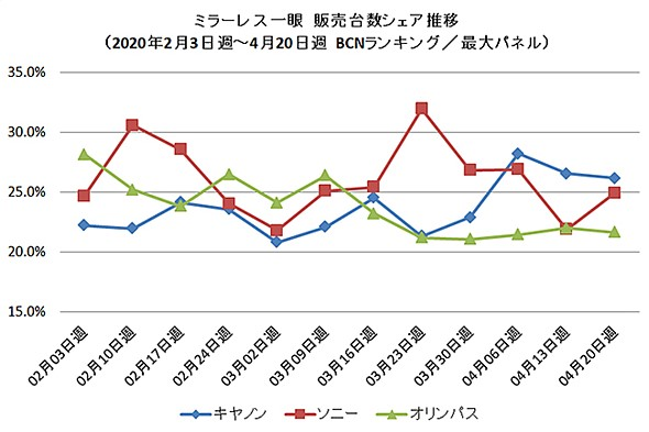 April data shows mirrorless camera sales in Japan were down 75% compared to 2019