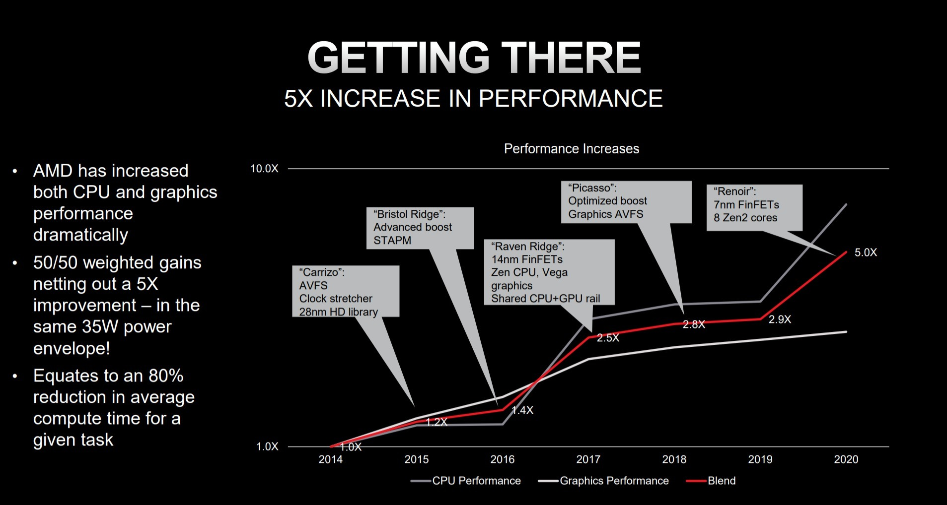 20200628.AMD-Ryzen-exceeds-its-25x20-power-efficiency-challenge-01.jpg