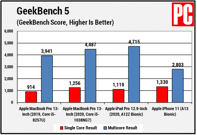 20200628.What-Kind-of-Performance-Should-We-Expect-From-ARM-Based-Macs-02.png