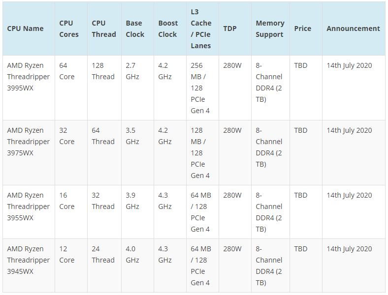 Proftec Com Amd Ryzen Threadripper Pro 3000 Cpu Official Specs Leak Out Ryzen Threadripper Pro 3995wx Flagship Up To 64 Cores 128 Threads 128 Pcie Lanes 8 Channel 2tb Ddr4 Memory Support