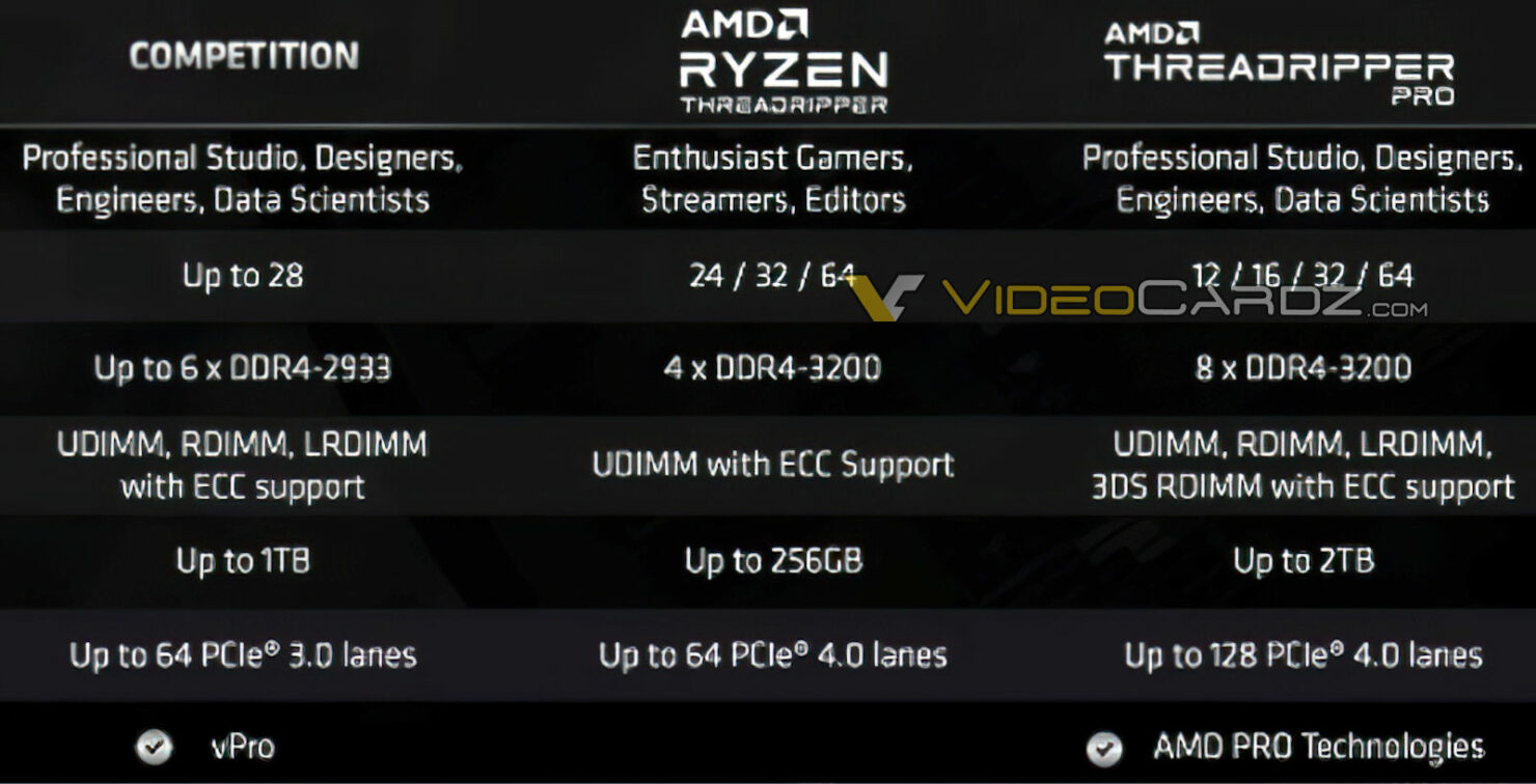 20200714.AMD-Ryzen-Threadripper-PRO-3000-CPU-Official-Specs-Leak-Out-Ryzen-Threadripper-PRO-3995WX-Flagship-Up-To-64-Cores-128-Threads-128-PCIe-Lanes-8-Channel-2TB-DDR4-Memory-Support-03.jpg