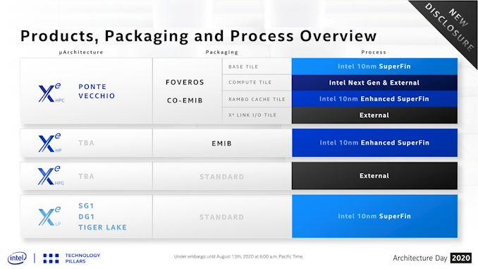 20200817.Intel-Xe-HPC-GPU-Status-Update-4-Process-Nodes-Make-1-Accelerator-01.jpg