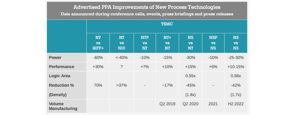 20200829.TSMC-indicates-potential-iPhone-12-performance-and-power-efficiency-improvements-01.jpg