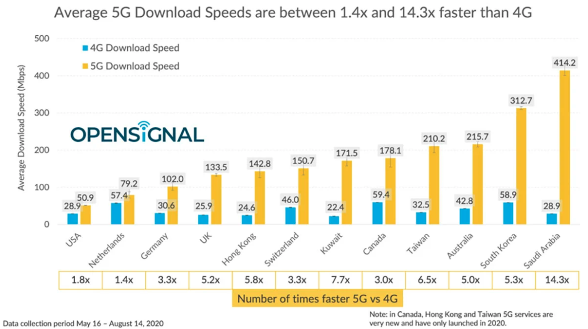 20200830.5G-in-US-averages-51Mbps-while-other-countries-hit-hundreds-of-megabits-01.PNG