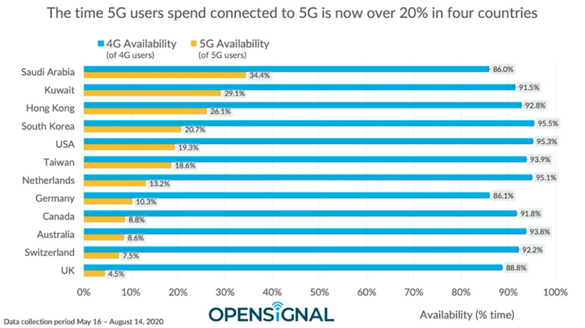 20200830.5G-in-US-averages-51Mbps-while-other-countries-hit-hundreds-of-megabits-02.PNG
