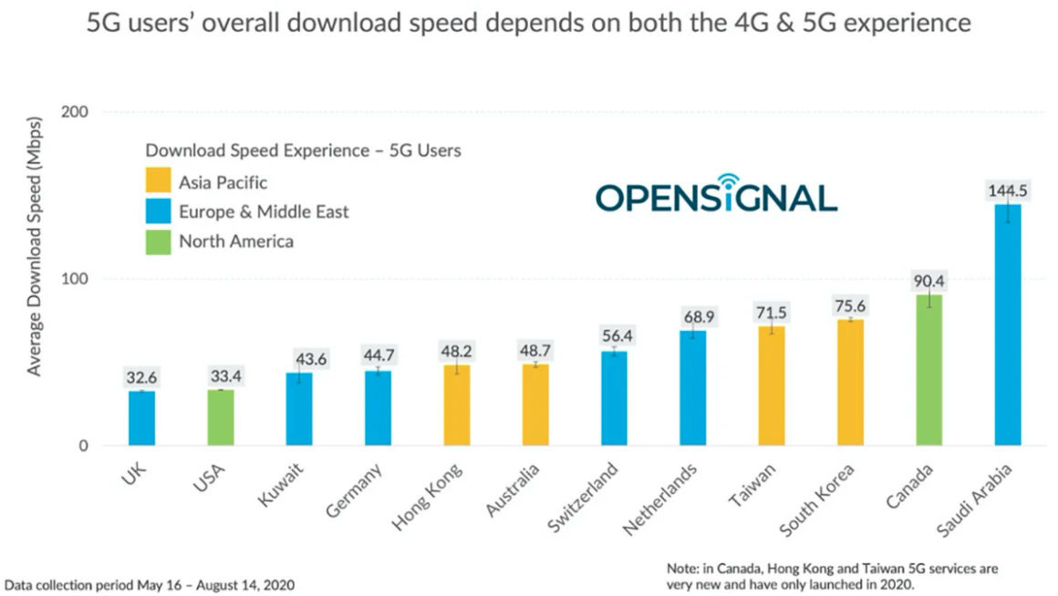 20200830.5G-in-US-averages-51Mbps-while-other-countries-hit-hundreds-of-megabits-03.PNG