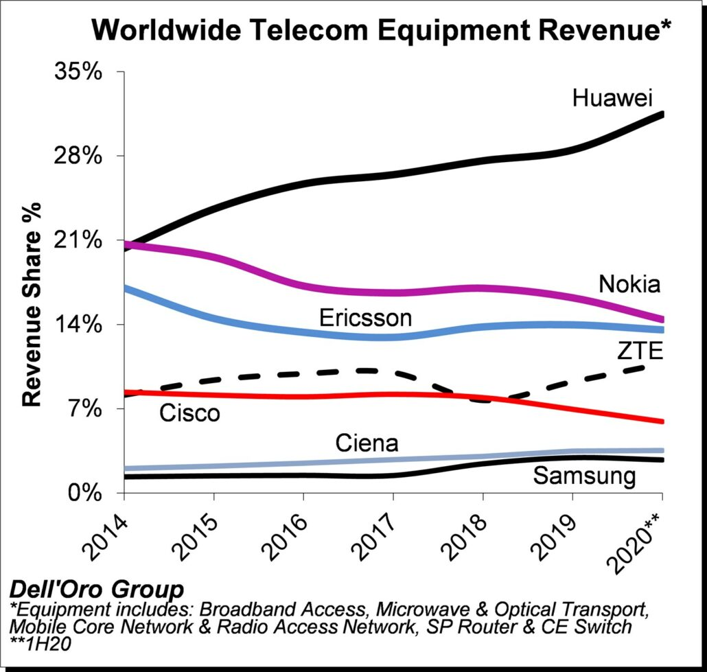 20200910.Huawei-Gains-Global-Telco-Market-Share-Despite-Sanctions-Asks-Employees-For-Funds-01.jpeg