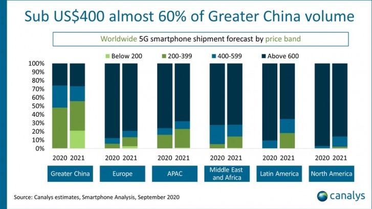 20200912.Canalys-278-million-5G-smartphones-to-be-sold-in-2020-01.jpg