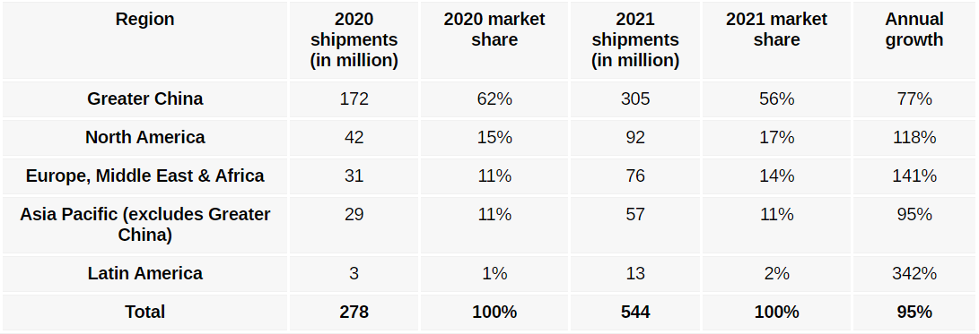 20200912.Canalys-278-million-5G-smartphones-to-be-sold-in-2020-02.PNG