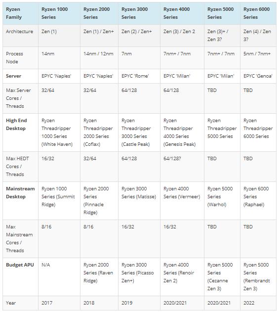 20200925.AMD-Next-Gen-Rembrandt-Ryzen-APUs-To-Feature-Enhanced-Zen-3-CPU-RDNA-2-GPU-Cores-on-6nm-Process-Node-DDR5-5200-Support-02.PNG