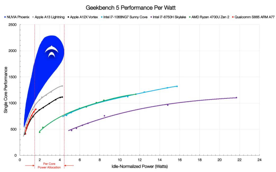 20200927.Nuvia-raises-240-million-to-make-Arm-based-server-CPUs-01.PNG